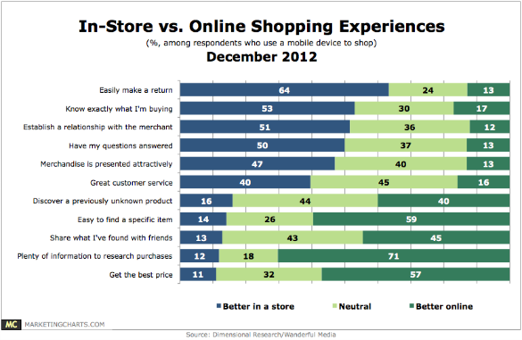 Online Christmas spends – A worry for the High-Street ...